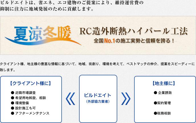 RC造外断熱ハイパール工法